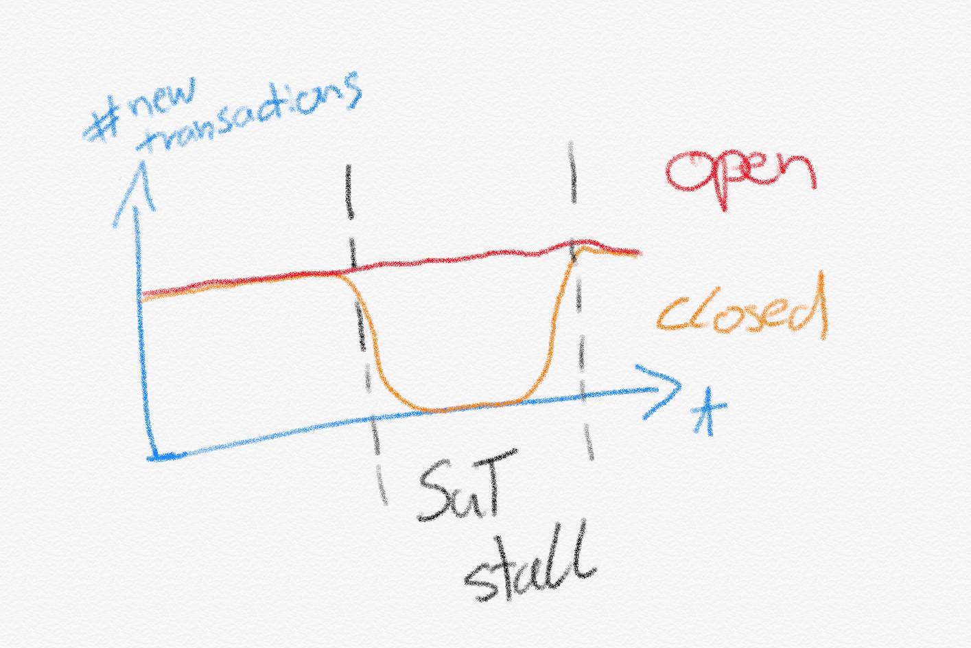 New transactions started with open VS closed models